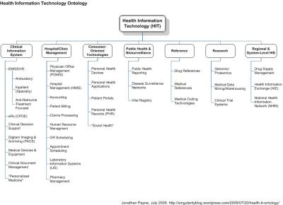 Health IT Ontology